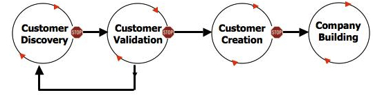 customer-development